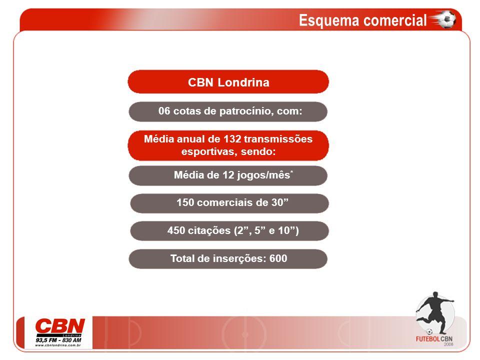 06 cotas de patrocínio, com: Média anual de 132 transmissões