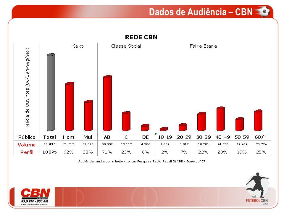 Dados de Audiência – CBN