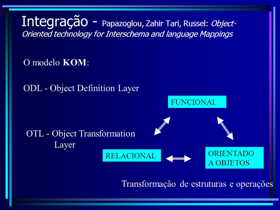 Integração - Papazoglou, Zahir Tari, Russel: Object-Oriented technology for Interschema and language Mappings