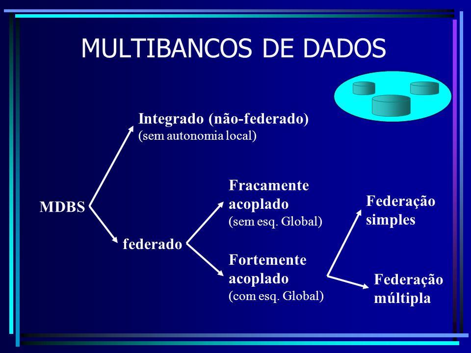 MULTIBANCOS DE DADOS Integrado (não-federado) Fracamente acoplado