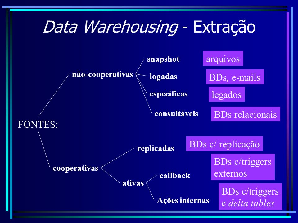 Data Warehousing - Extração