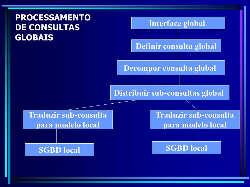 PROCESSAMENTO DE CONSULTAS GLOBAIS