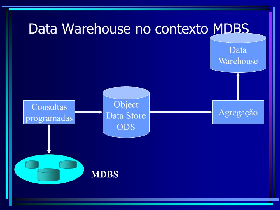 Data Warehouse no contexto MDBS