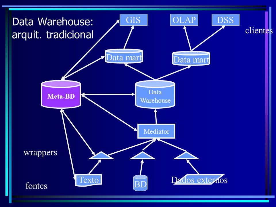 Data Warehouse: arquit. tradicional
