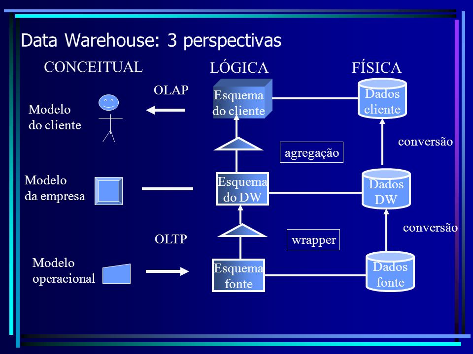 Data Warehouse: 3 perspectivas