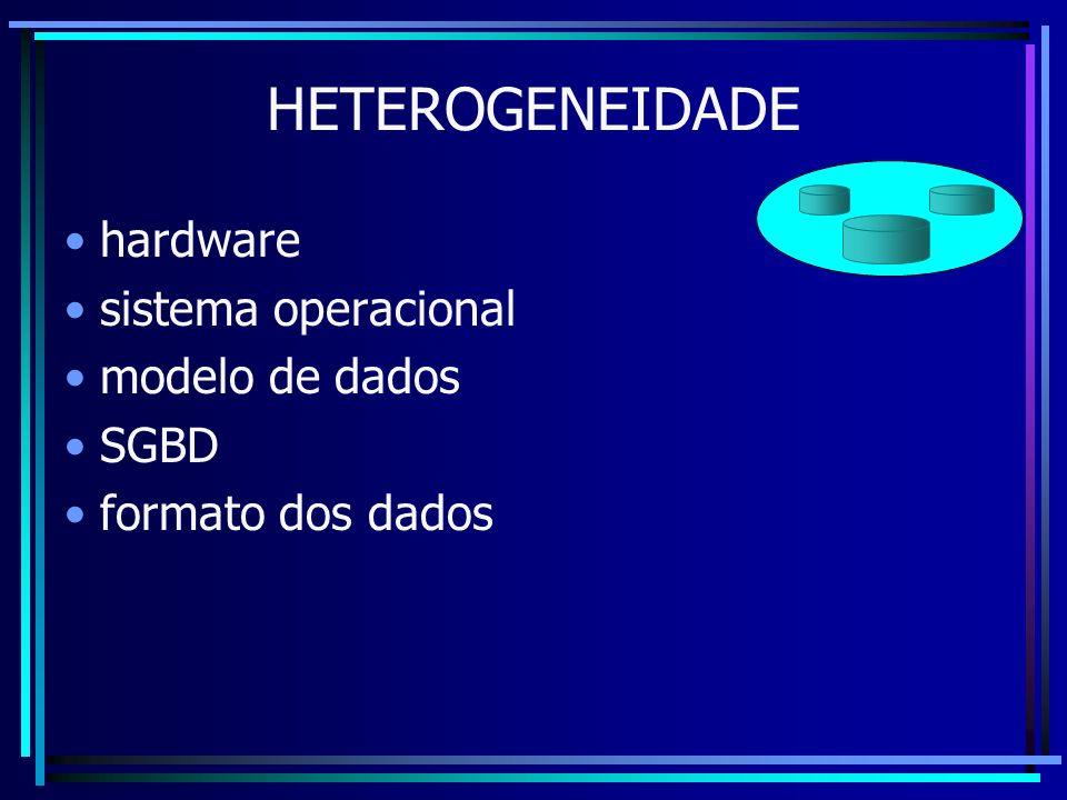 hardware sistema operacional modelo de dados SGBD formato dos dados
