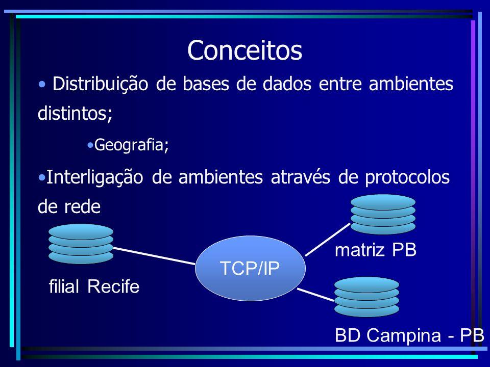 Conceitos Distribuição de bases de dados entre ambientes distintos;