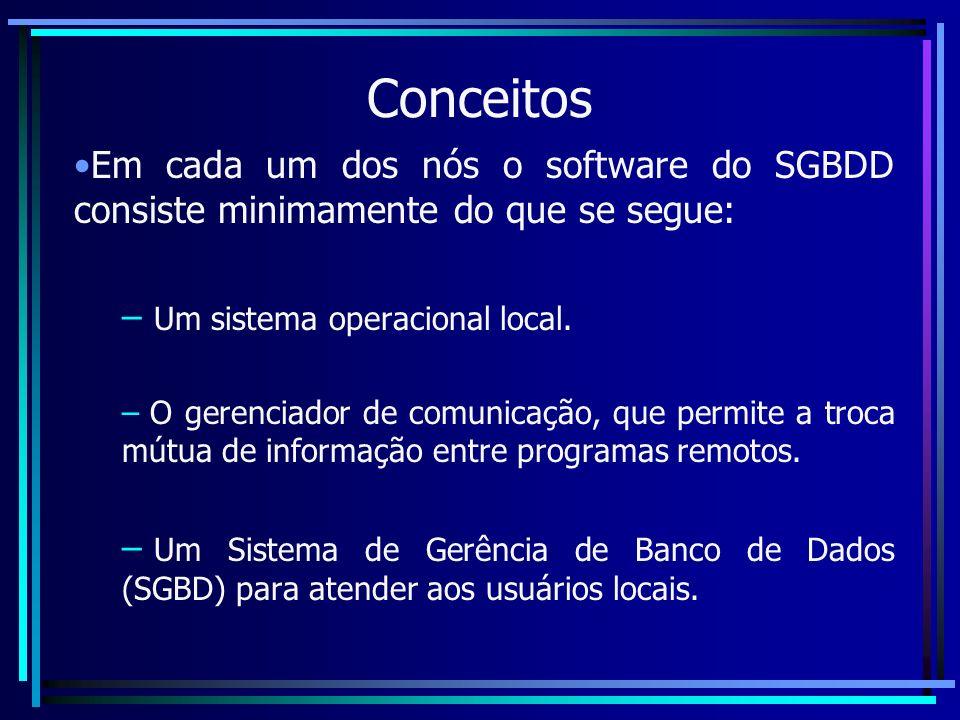 Conceitos Em cada um dos nós o software do SGBDD consiste minimamente do que se segue: Um sistema operacional local.