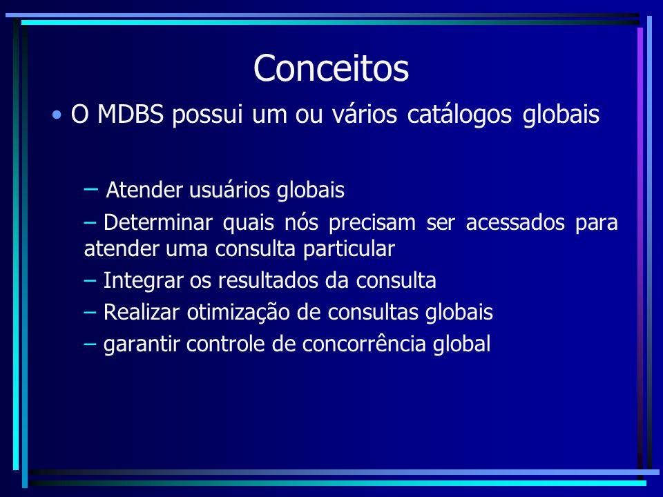 Conceitos O MDBS possui um ou vários catálogos globais