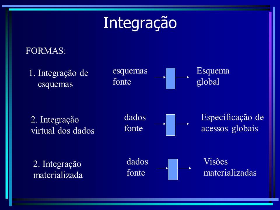 Integração FORMAS: esquemas fonte Esquema global