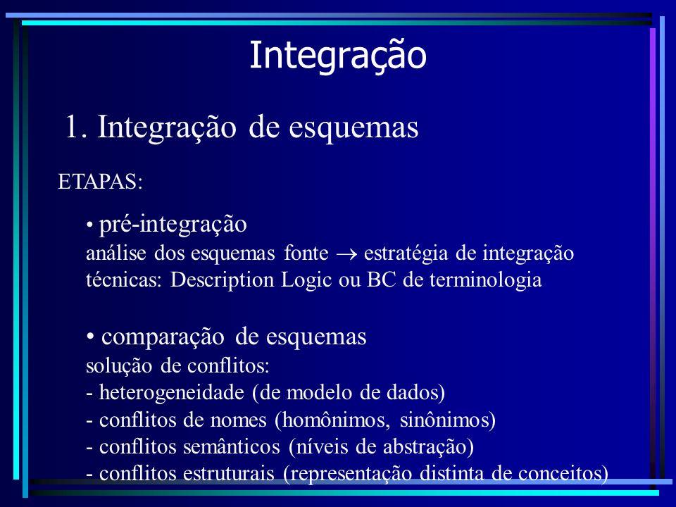 Integração 1. Integração de esquemas