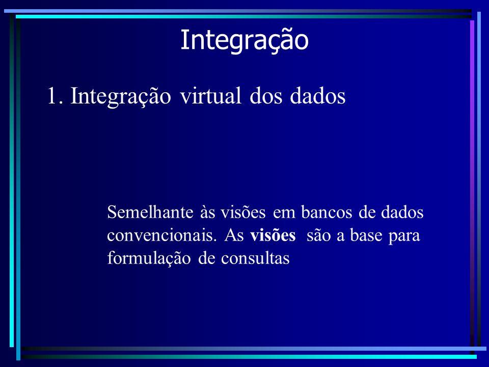 Integração 1. Integração virtual dos dados