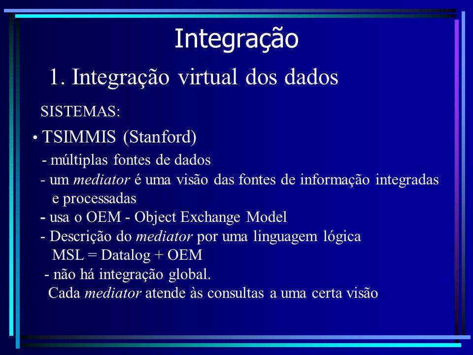 Integração 1. Integração virtual dos dados SISTEMAS: