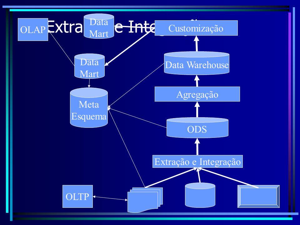 Extração e Integração Data OLAP Mart Customização Data Data Warehouse