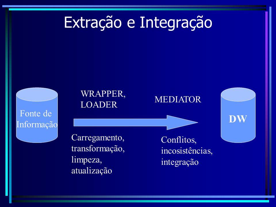 Extração e Integração DW WRAPPER, LOADER MEDIATOR Fonte de Informação