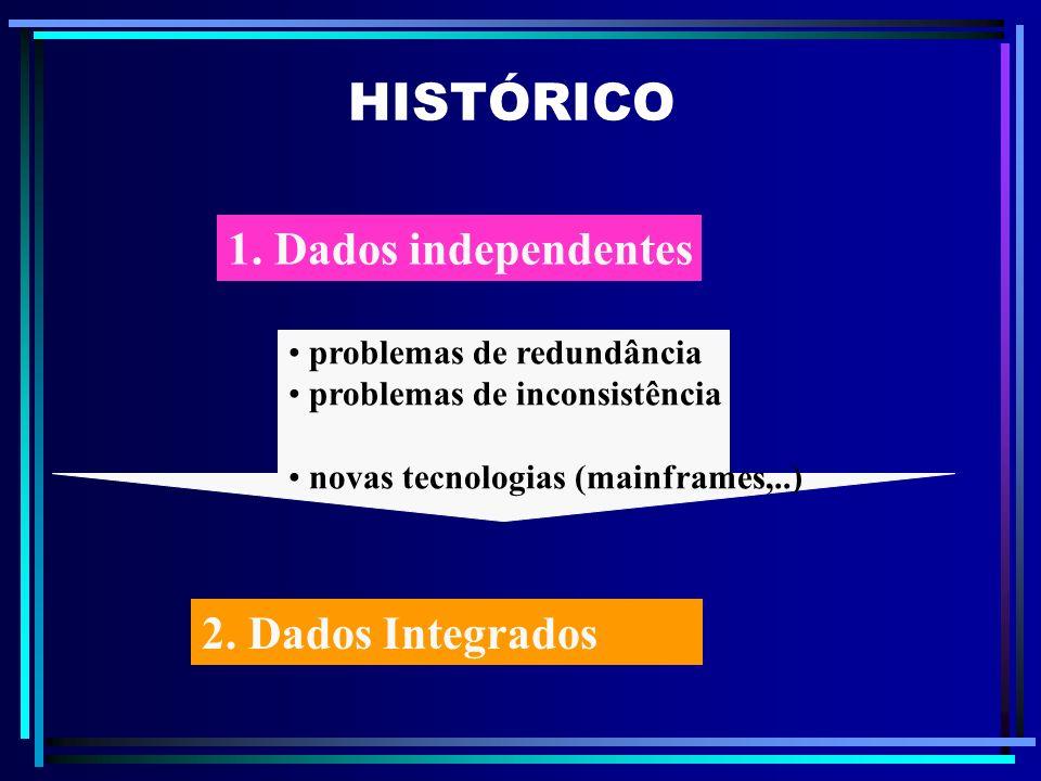 HISTÓRICO 1. Dados independentes 2. Dados Integrados