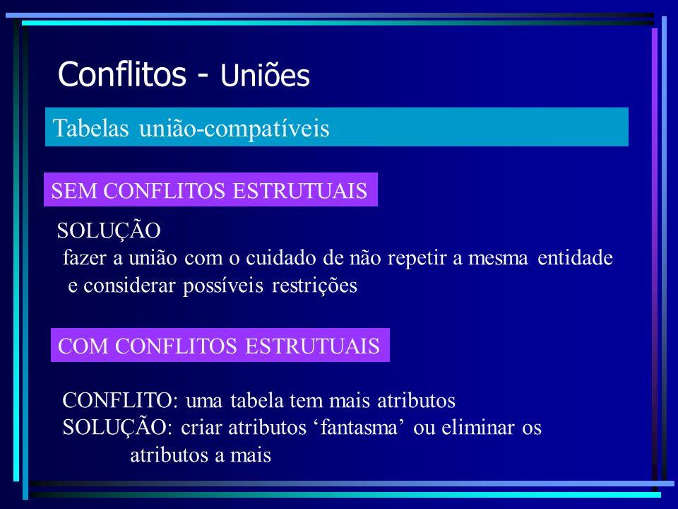 Conflitos - Uniões Tabelas união-compatíveis SEM CONFLITOS ESTRUTUAIS