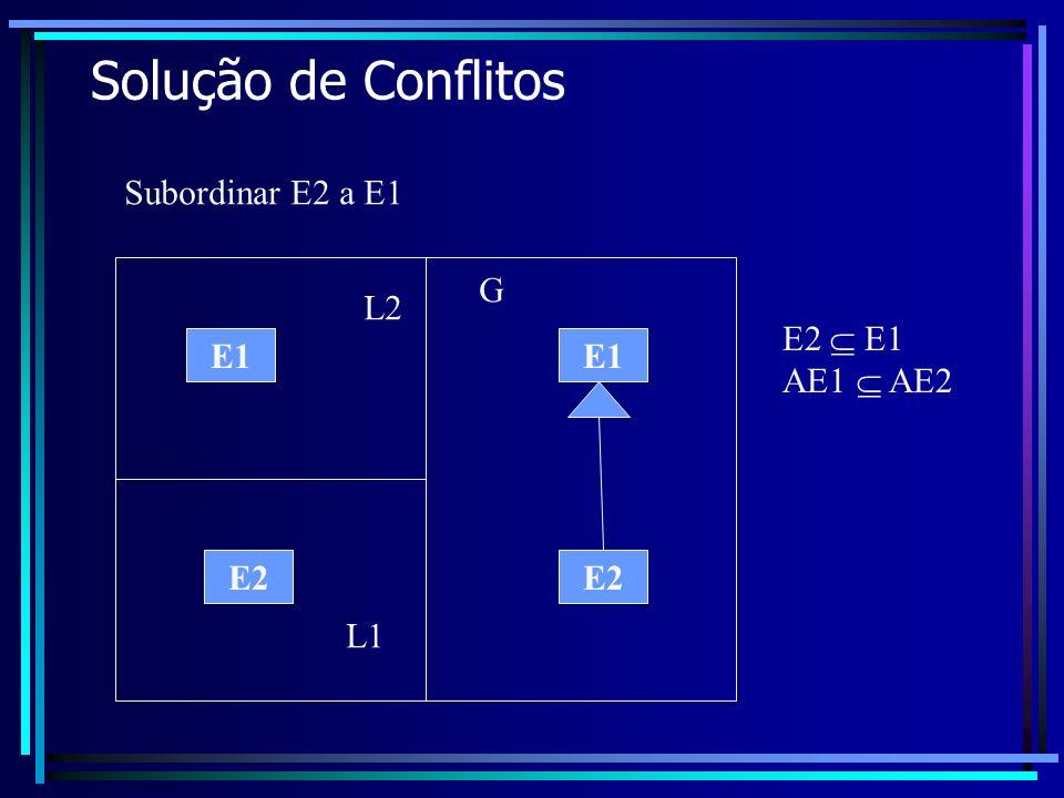 Solução de Conflitos Subordinar E2 a E1 G L2 E2  E1 AE1  AE2 E1 E1