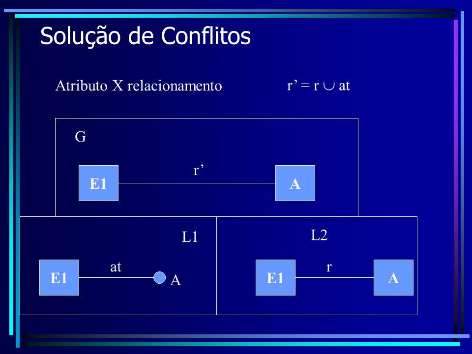 Solução de Conflitos Atributo X relacionamento r' = r  at G r' E1 A