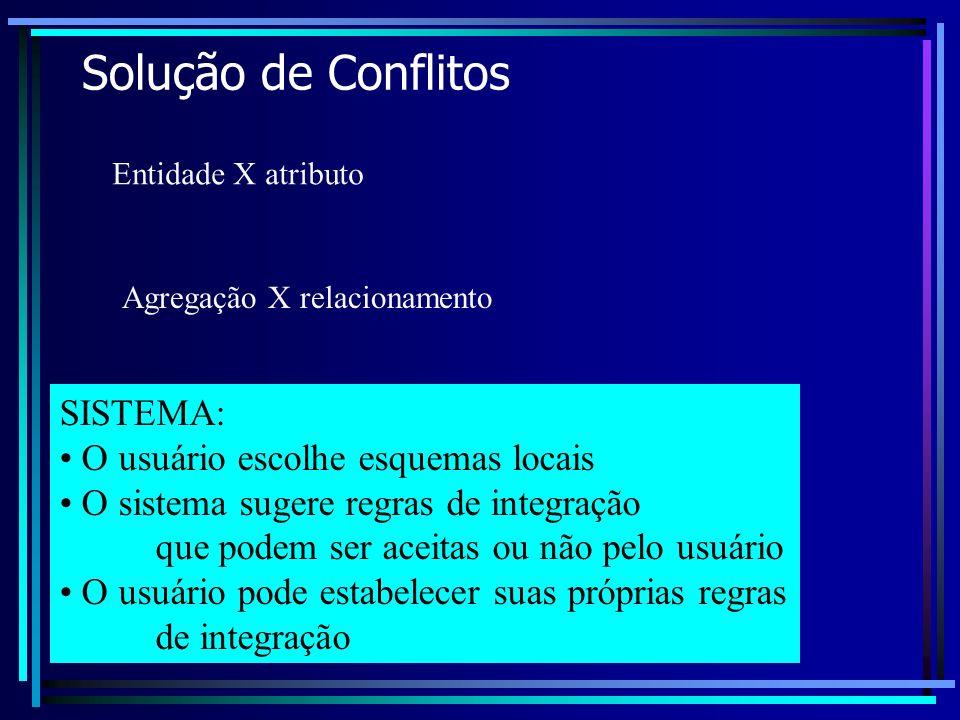 Solução de Conflitos SISTEMA: O usuário escolhe esquemas locais
