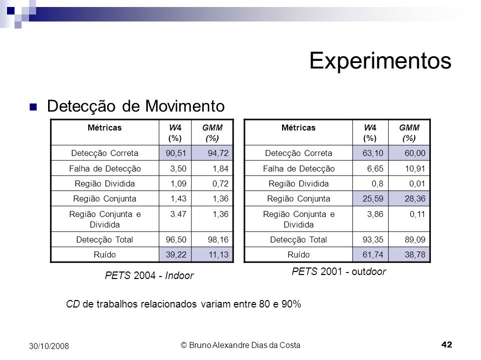 Experimentos Detecção de Movimento PETS 2001 - outdoor