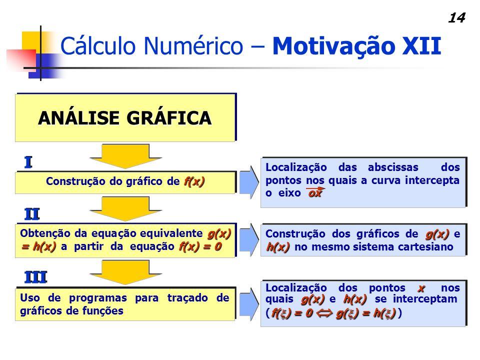 Construção do gráfico de f(x)