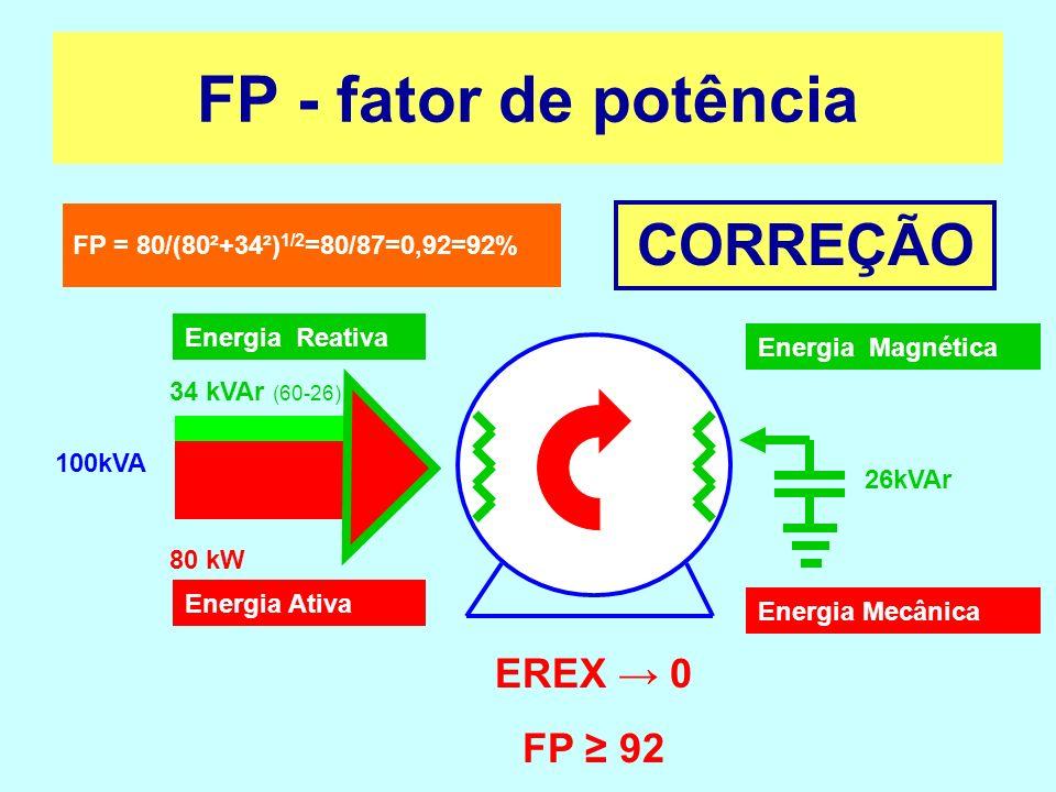 FP - fator de potência CORREÇÃO EREX → 0 FP ≥ 92