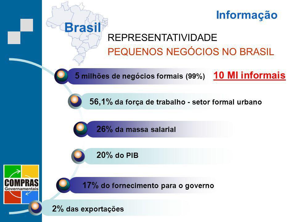 Brasil Informação REPRESENTATIVIDADE PEQUENOS NEGÓCIOS NO BRASIL