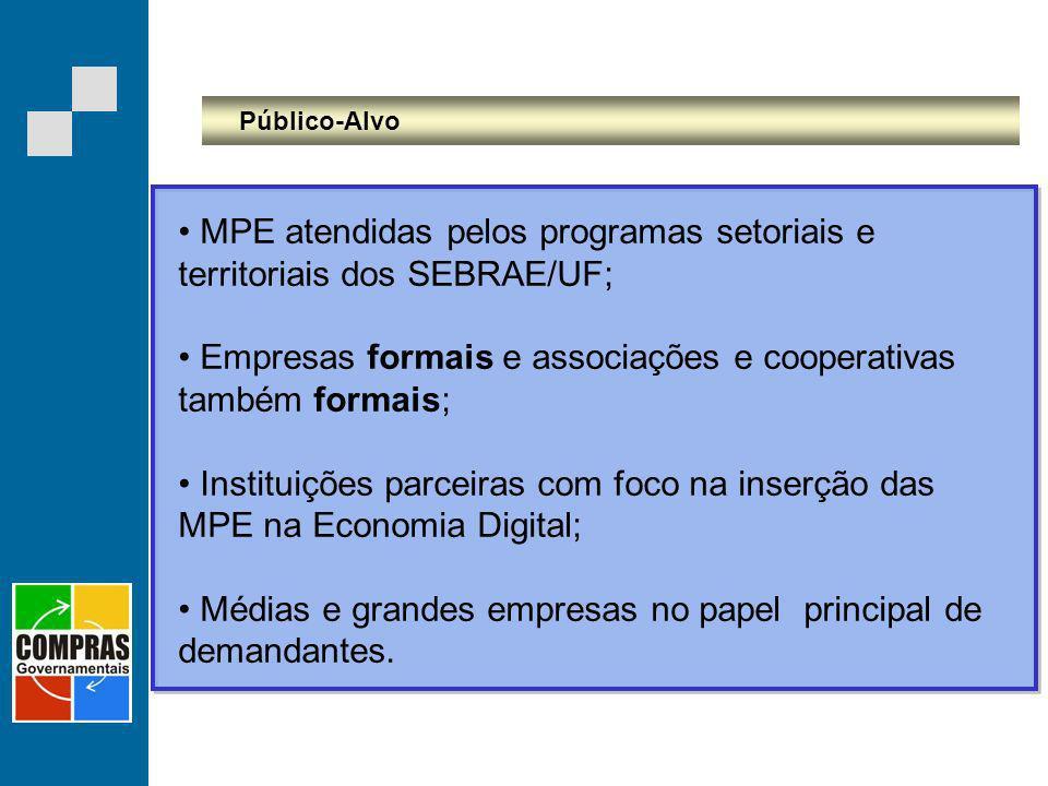 MPE atendidas pelos programas setoriais e territoriais dos SEBRAE/UF;