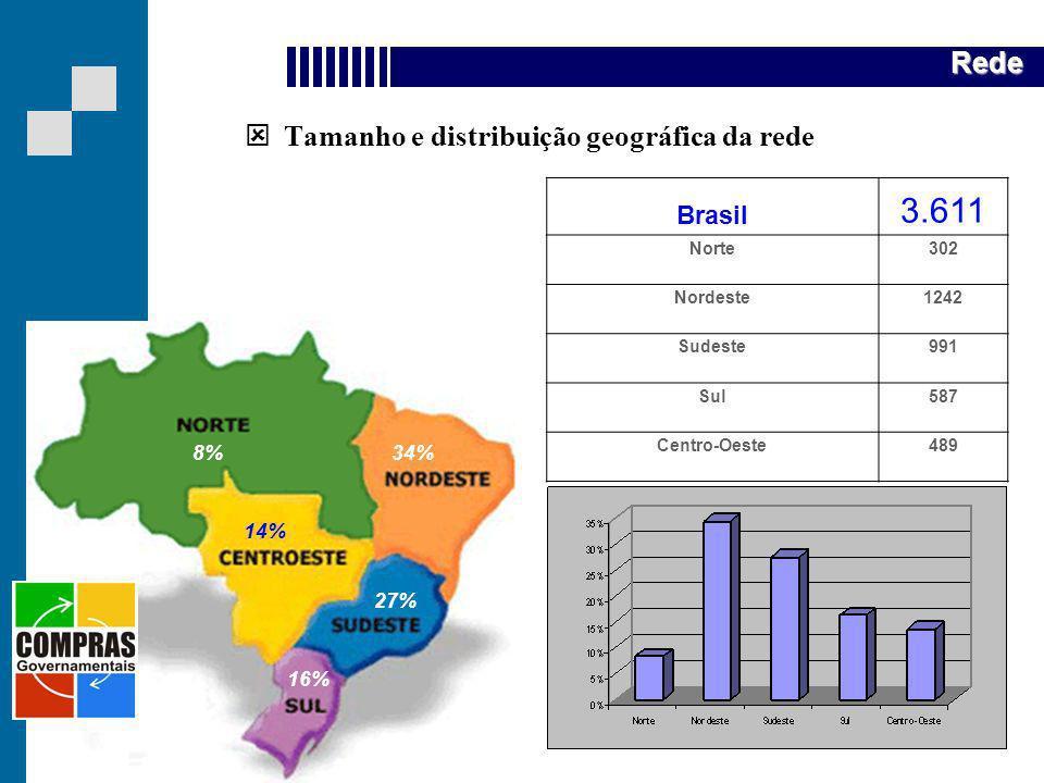 Quem somos 3.611 Rede Tamanho e distribuição geográfica da rede Brasil