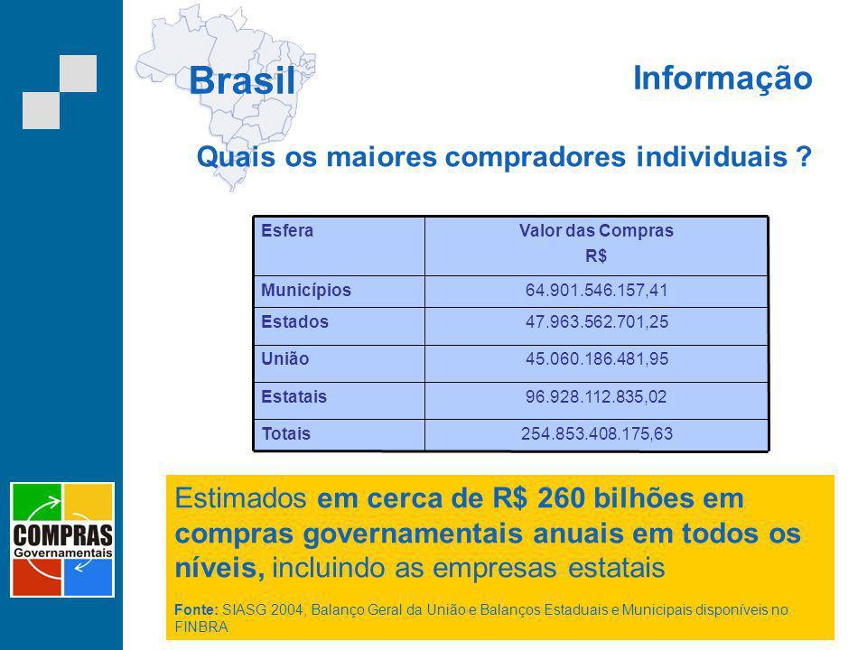 Brasil Informação Quais os maiores compradores individuais