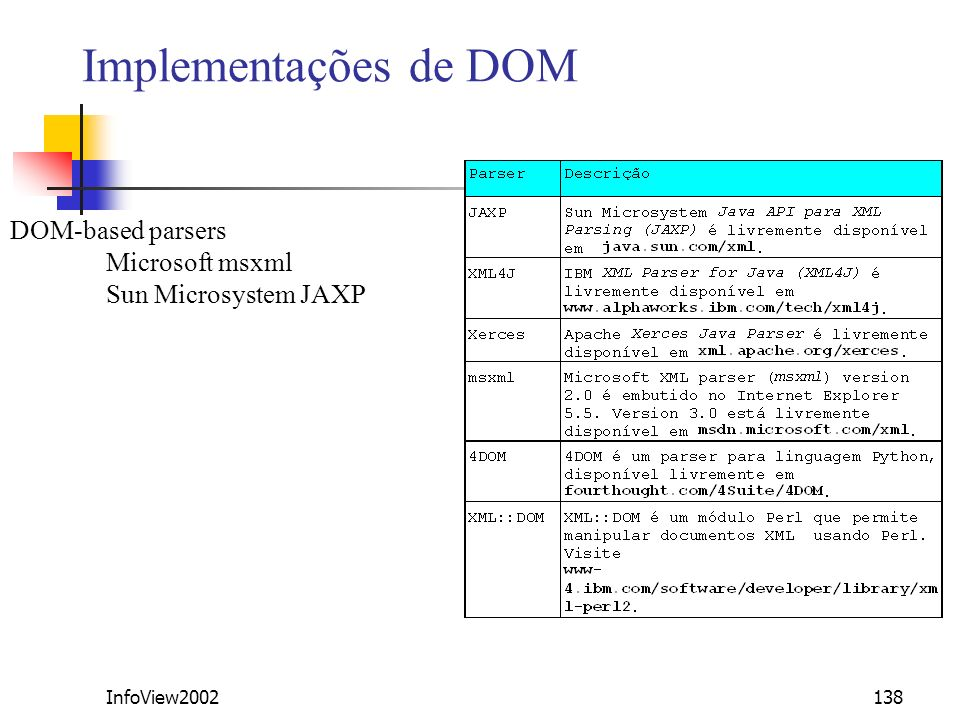 Implementações de DOM DOM-based parsers Microsoft msxml