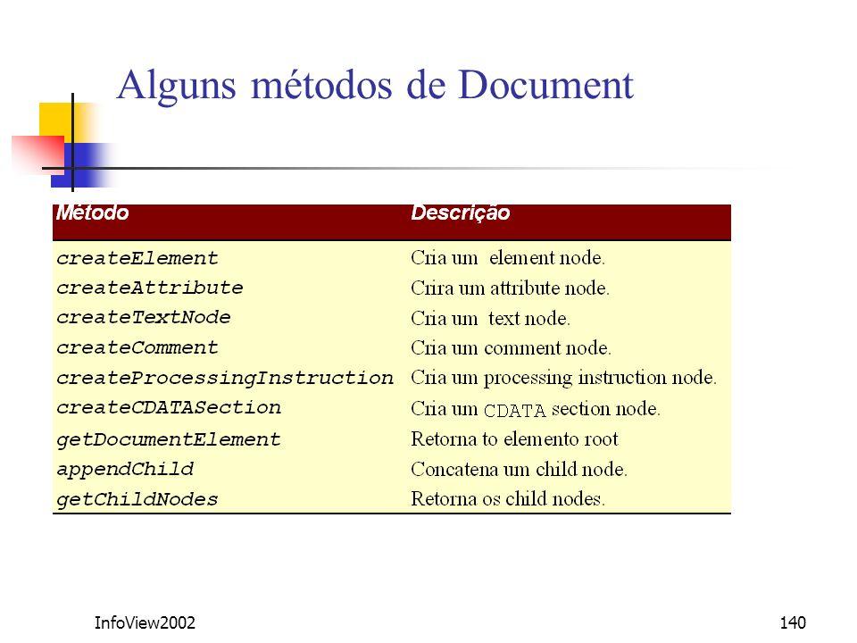 Alguns métodos de Document