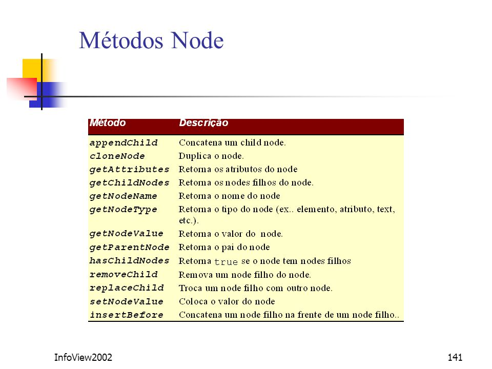 Métodos Node InfoView2002