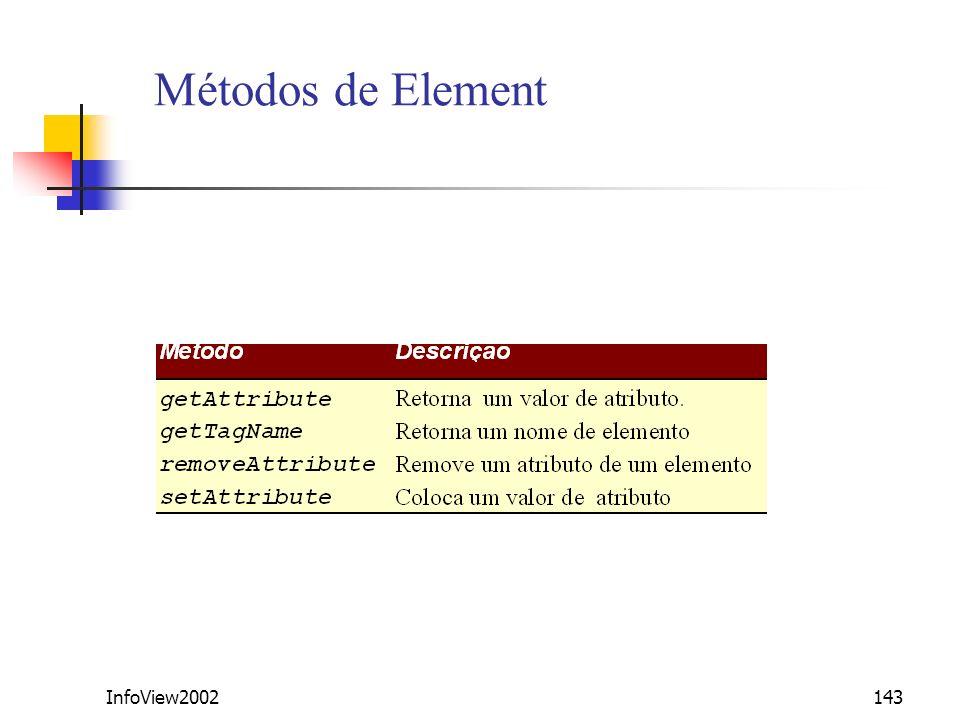 Métodos de Element InfoView2002
