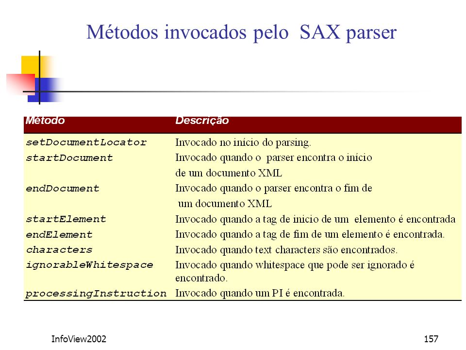 Métodos invocados pelo SAX parser