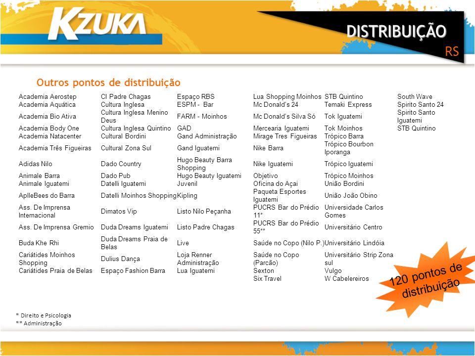 DISTRIBUIÇÃO RS 120 pontos de distribuição