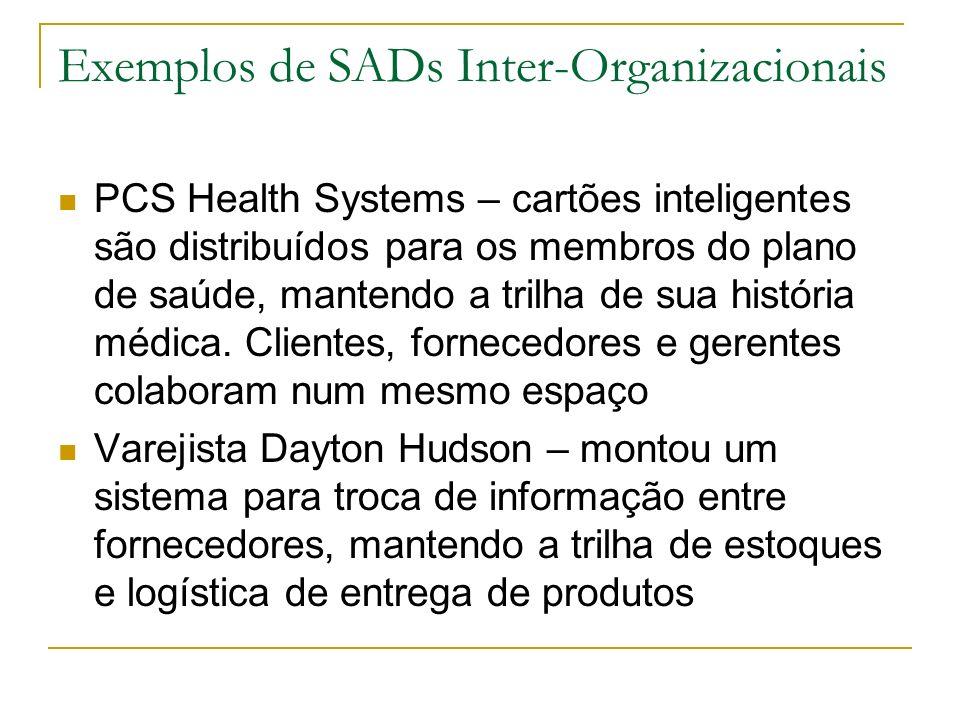 Exemplos de SADs Inter-Organizacionais