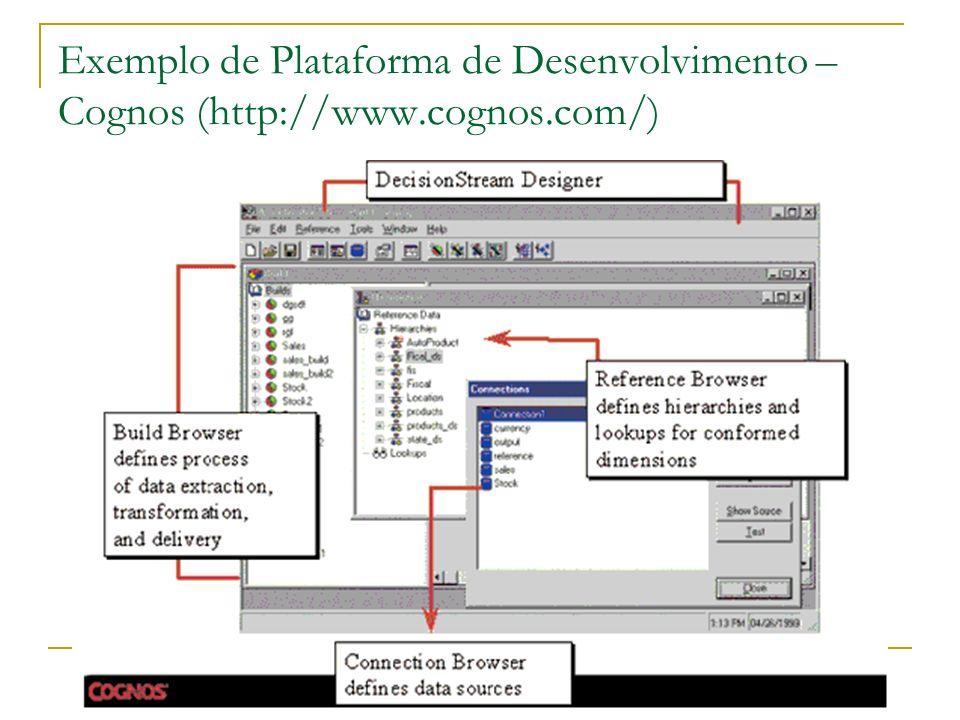 Exemplo de Plataforma de Desenvolvimento – Cognos (http://www. cognos