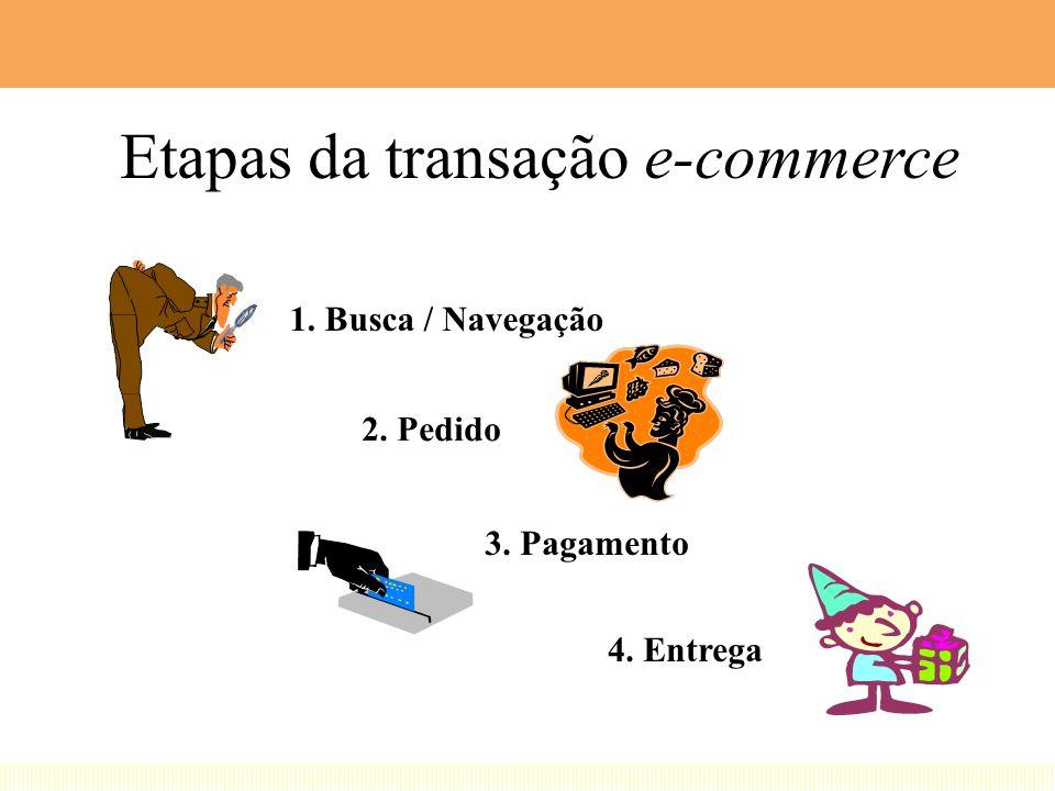 Etapas da transação e-commerce