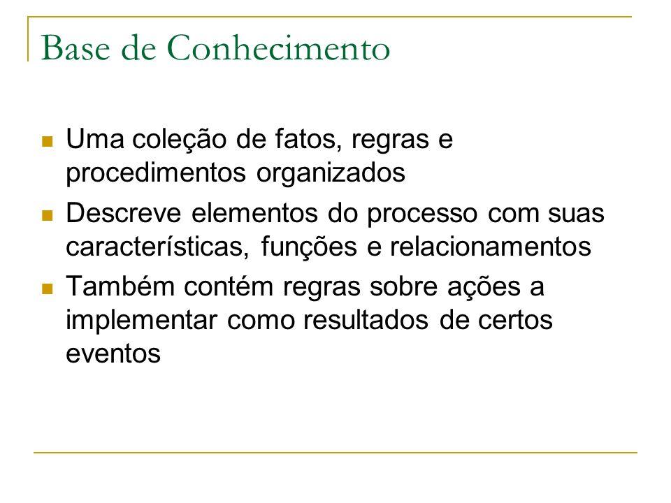 Base de Conhecimento Uma coleção de fatos, regras e procedimentos organizados.