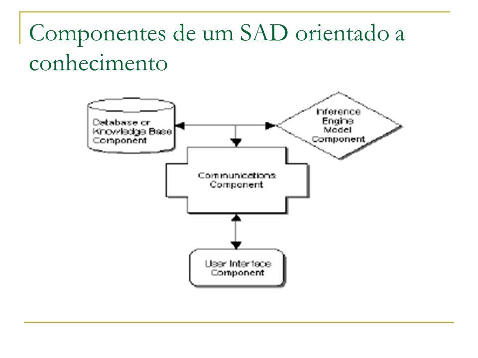 Componentes de um SAD orientado a conhecimento