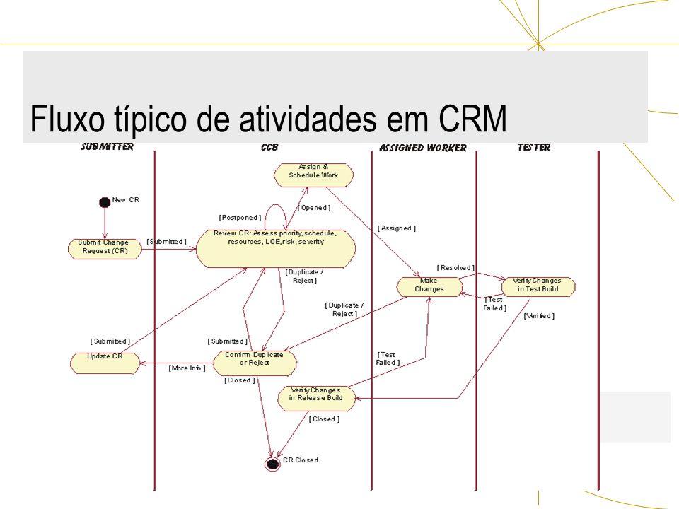 Fluxo típico de atividades em CRM