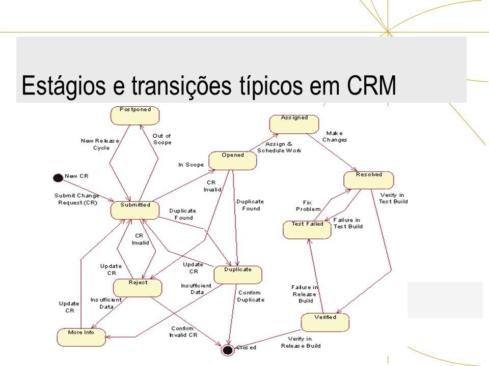Estágios e transições típicos em CRM
