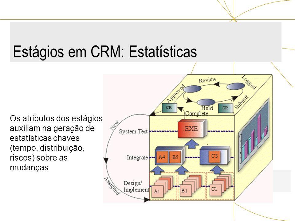 Estágios em CRM: Estatísticas