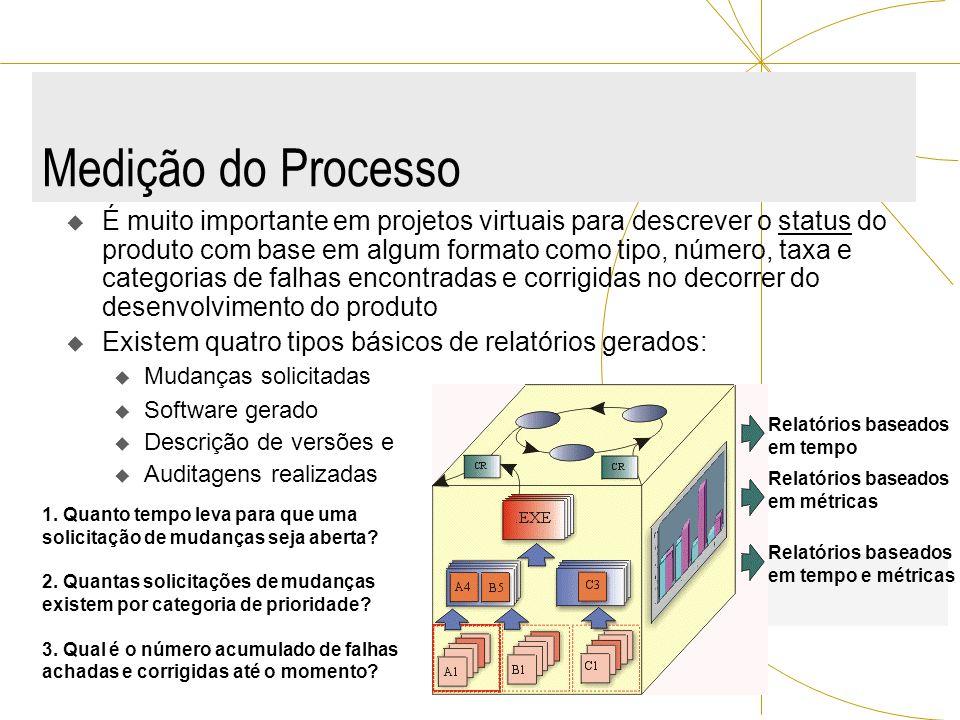 Medição do Processo