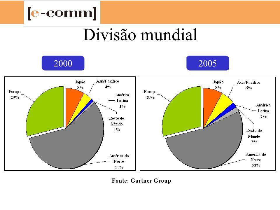 Divisão mundial 2000 2005 Fonte: Gartner Group