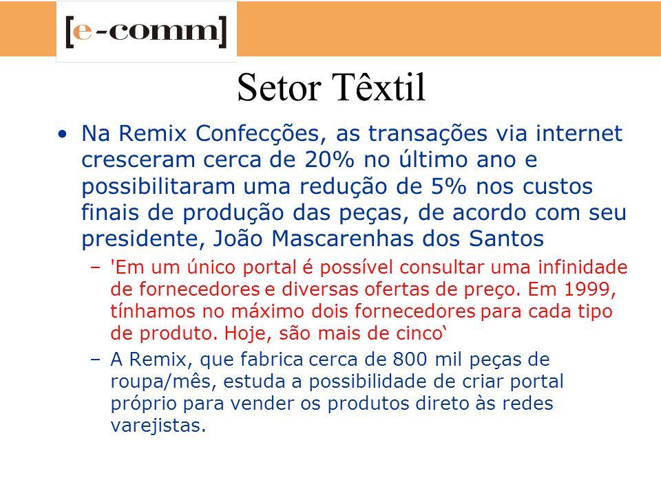 Setor Têxtil