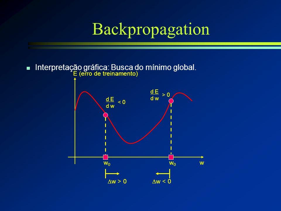 Backpropagation Interpretação gráfica: Busca do mínimo global.