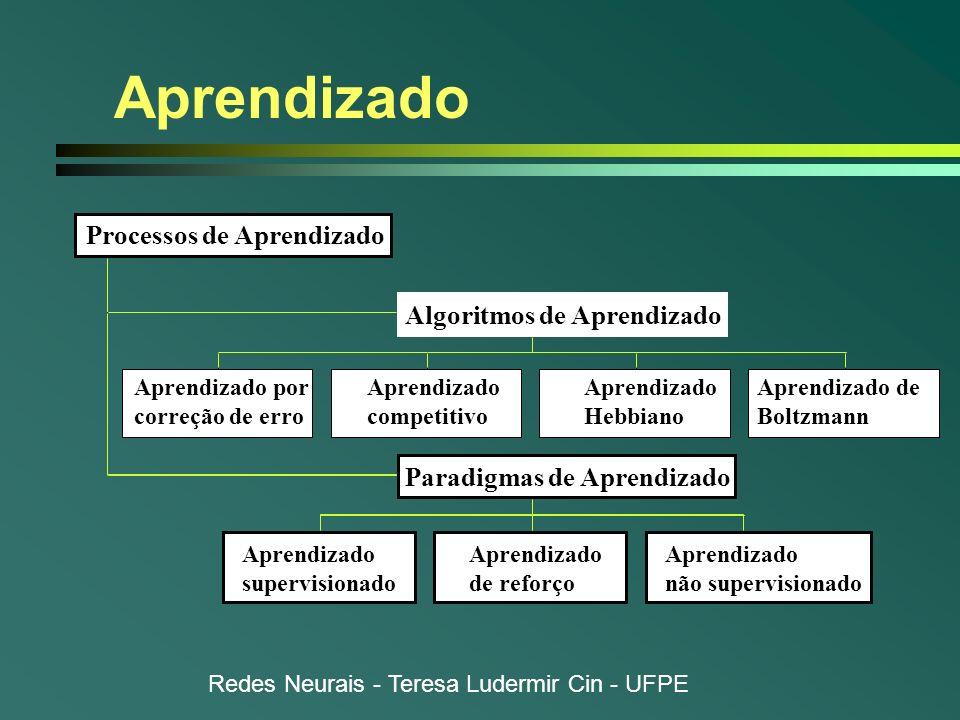 Aprendizado Processos de Aprendizado Algoritmos de Aprendizado